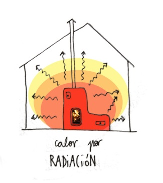 calor-por-radiacion
