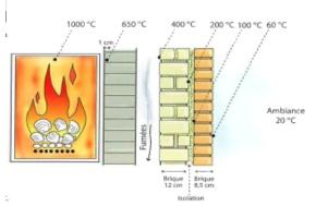 transferencia-de-calor-pared-compuesta